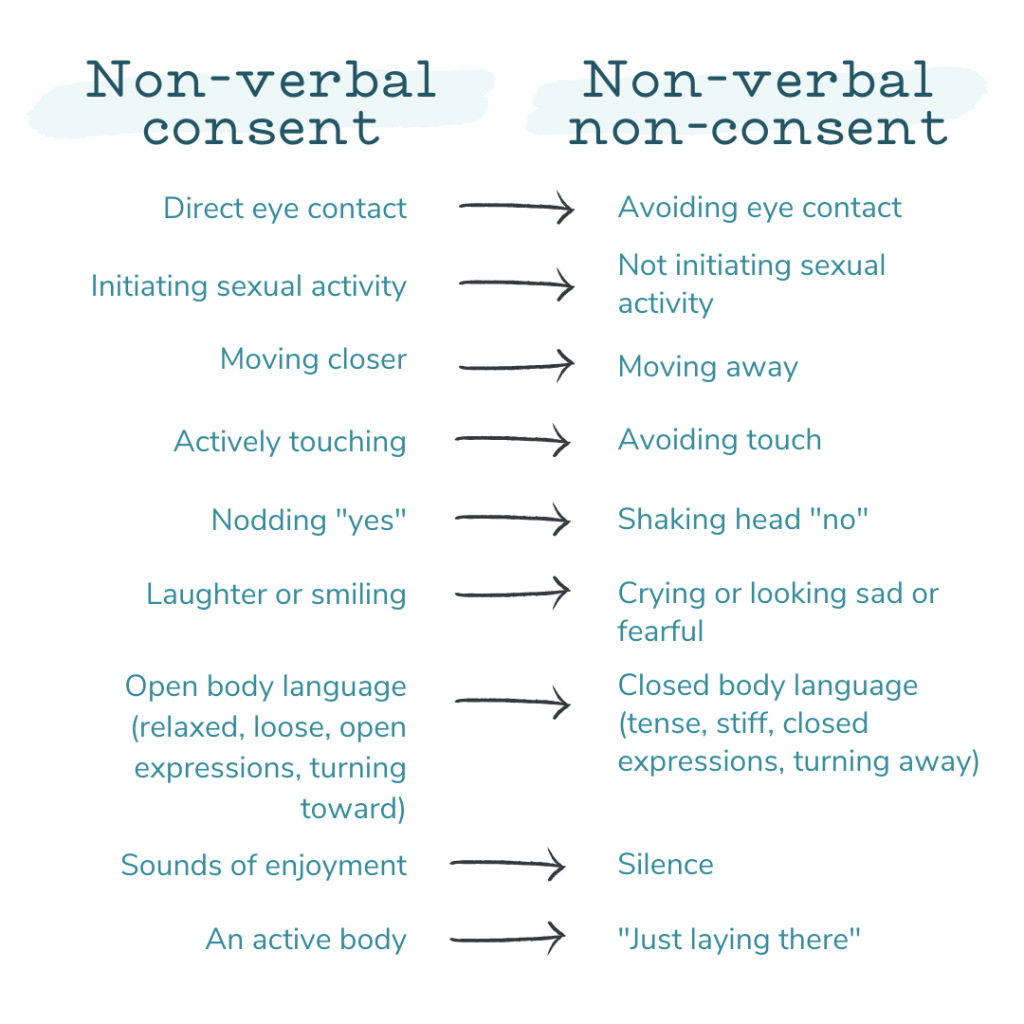 A chart explaining non-verbal consent representing how Western Springs couples therapy can provide you with valuable resources to use within your relationship.